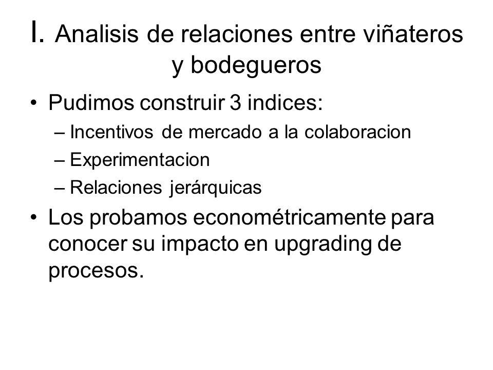 I. Analisis de relaciones entre viñateros y bodegueros Pudimos construir 3 indices: –Incentivos de mercado a la colaboracion –Experimentacion –Relacio