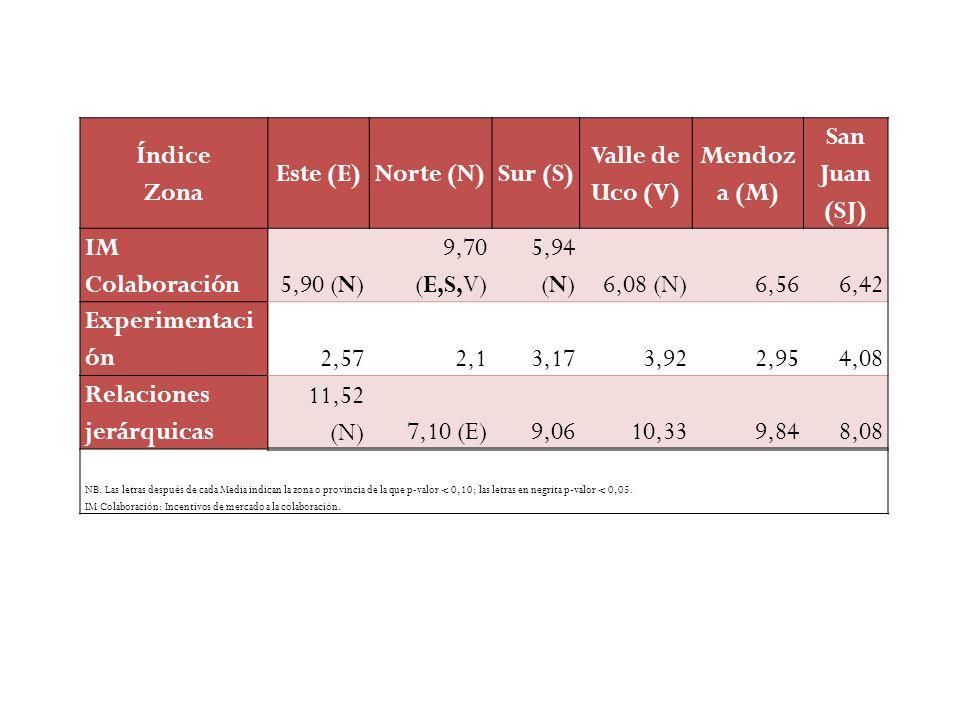 Índice Zona Este (E)Norte (N)Sur (S) Valle de Uco (V) Mendoz a (M) San Juan (SJ) IM Colaboración 5,90 (N) 9,70 (E,S,V) 5,94 (N)6,08 (N)6,566,42 Experimentaci ón 2,572,13,173,922,954,08 Relaciones jerárquicas 11,52 (N)7,10 (E)9,0610,339,848,08 NB.