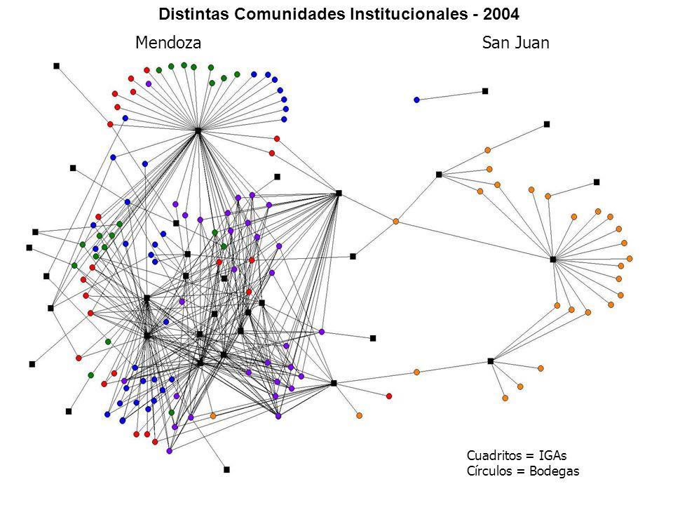 Distintas Comunidades Institucionales - 2004 MendozaSan Juan Cuadritos = IGAs Círculos = Bodegas