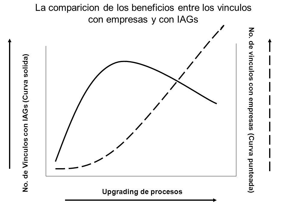 Upgrading de procesos No. de Vinculos con IAGs (Curva solida) No.