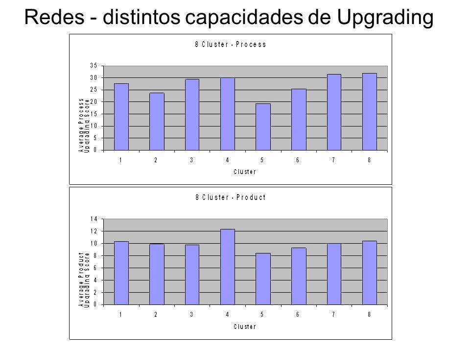 Redes - distintos capacidades de Upgrading