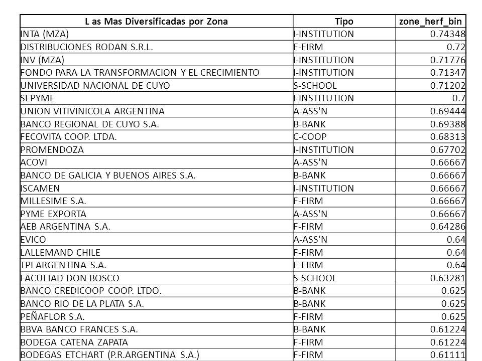 L as Mas Diversificadas por ZonaTipozone_herf_bin INTA (MZA)I-INSTITUTION0.74348 DISTRIBUCIONES RODAN S.R.L.F-FIRM0.72 INV (MZA)I-INSTITUTION0.71776 FONDO PARA LA TRANSFORMACION Y EL CRECIMIENTOI-INSTITUTION0.71347 UNIVERSIDAD NACIONAL DE CUYOS-SCHOOL0.71202 SEPYMEI-INSTITUTION0.7 UNION VITIVINICOLA ARGENTINAA-ASS N0.69444 BANCO REGIONAL DE CUYO S.A.B-BANK0.69388 FECOVITA COOP.