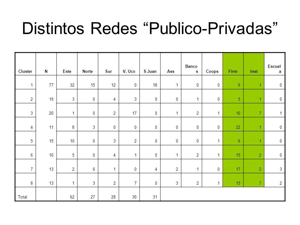 Distintos Redes Publico-Privadas ClusterNEsteNorteSurV.