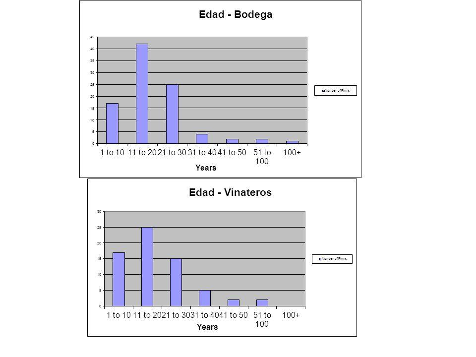 Variables Upgrading de Productos Upgrading de Procesos Significanciasignificancia IEDn/s Tamaño n/s Integración Vertical-- n/s Agrónomo n/s Educación n/s++ Vínculos con Empresas+++ Vínculos con IAGs++ + Vínculos con Asociaciones n/s Vínculos con Cooperativas n/s Vínculos con Bancos-- n/s Vínculos con Escuelas n/s Significancia: n/s insignificante, + positivo con p-valor <0,10; ++ positivo con p-valor <0,05; +++ positivo con p-valor <0,01; - negativo con p-valor <0,10; -- negativo con p-valor <0,05.