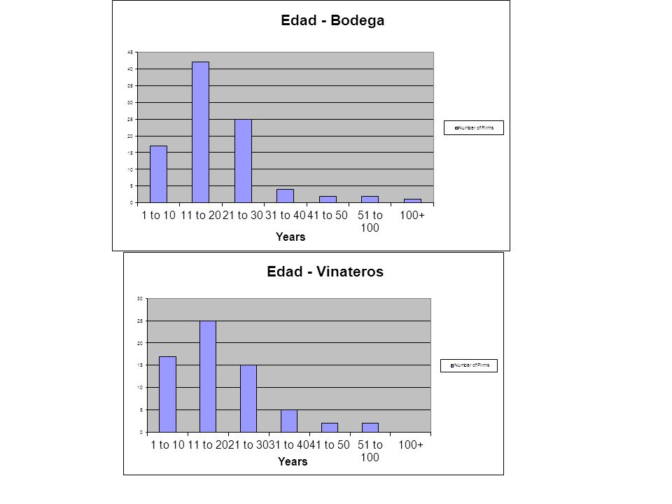 Variables Significancia IED ++ Tamaño+++ Integración Verticaln/s Agrónomon/s Educación++ Zona Surn/s Valle de Ucon/s Zona Esten/s San Juann/s IM Colaboración++ Experimentación++ Relaciones Jerárquicas- NB: n/s insignificante, + positivo con p-valor <0,10; ++ positivo con p-valor <0,05; +++ positivo con p-valor <0,01; - negativo con p-valor <0,10; -- negativo con p-valor <0,05.