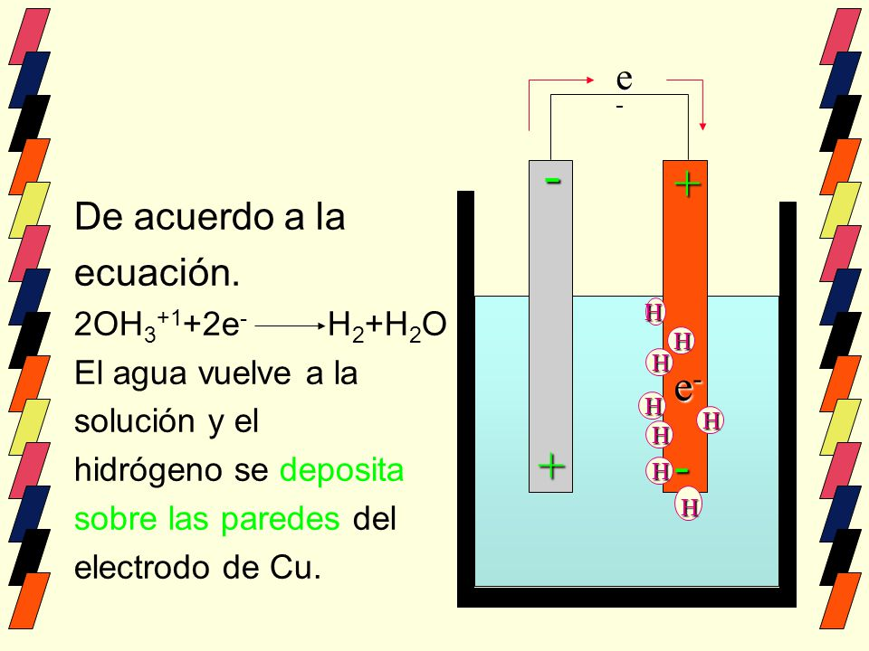 De acuerdo a la ecuación. 2OH 3 +1 +2e - H 2 +H 2 O El agua vuelve a la solución y el hidrógeno se deposita sobre las paredes del electrodo de Cu. ee-