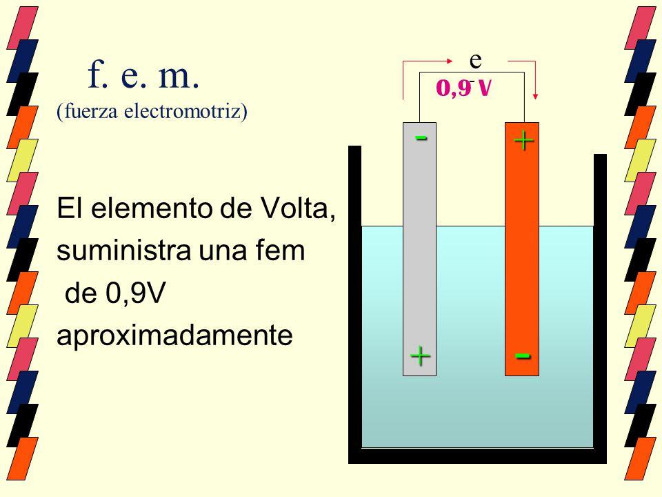 f. e. m. (fuerza electromotriz) El elemento de Volta, suministra una fem de 0,9V aproximadamente ee-ee- - + + - 0,9 V