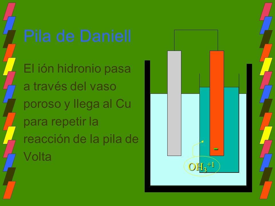 Pila de Daniell El ión hidronio pasa a través del vaso poroso y llega al Cu para repetir la reacción de la pila de Volta- OH 3 +1
