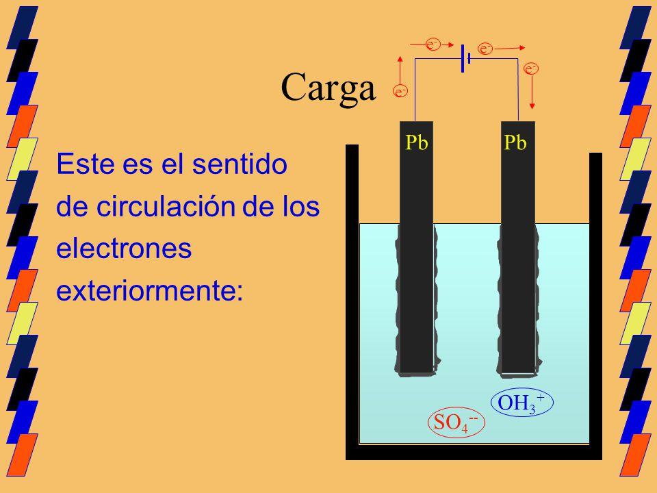 Carga Este es el sentido de circulación de los electrones exteriormente: Pb SO 4 -- OH 3 + e-e- e-e- e-e- e-e-