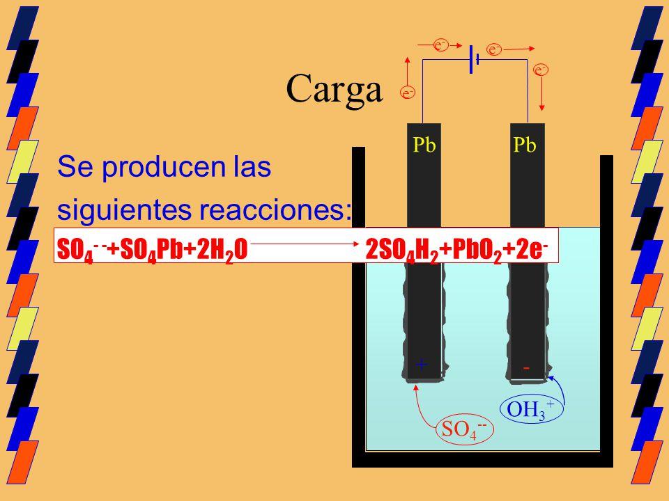 Carga Pb Se producen las siguientes reacciones: SO 4 - - +SO 4 Pb+2H 2 O 2SO 4 H 2 +PbO 2 +2e - SO 4 -- OH 3 + e-e- e-e- e-e- e-e- + -