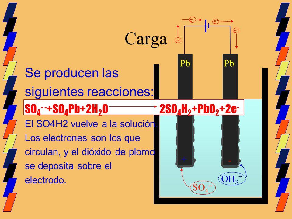 Carga Pb Se producen las siguientes reacciones: SO 4 - - +SO 4 Pb+2H 2 O 2SO 4 H 2 +PbO 2 +2e - El SO4H2 vuelve a la solución. Los electrones son los