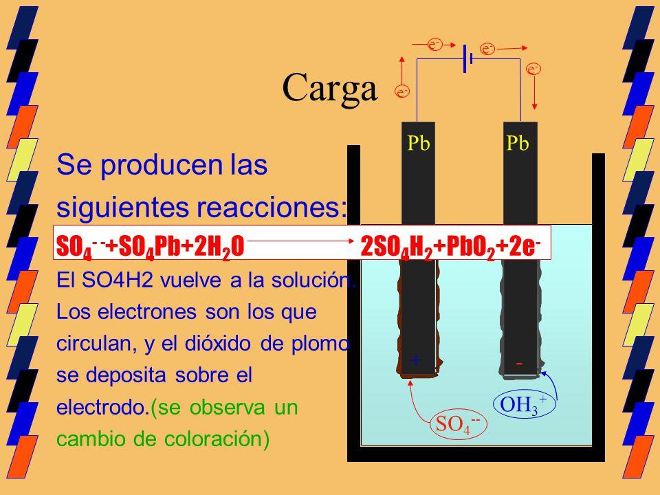 Carga Pb SO 4 -- Se producen las siguientes reacciones: SO 4 - - +SO 4 Pb+2H 2 O 2SO 4 H 2 +PbO 2 +2e - El SO4H2 vuelve a la solución. Los electrones