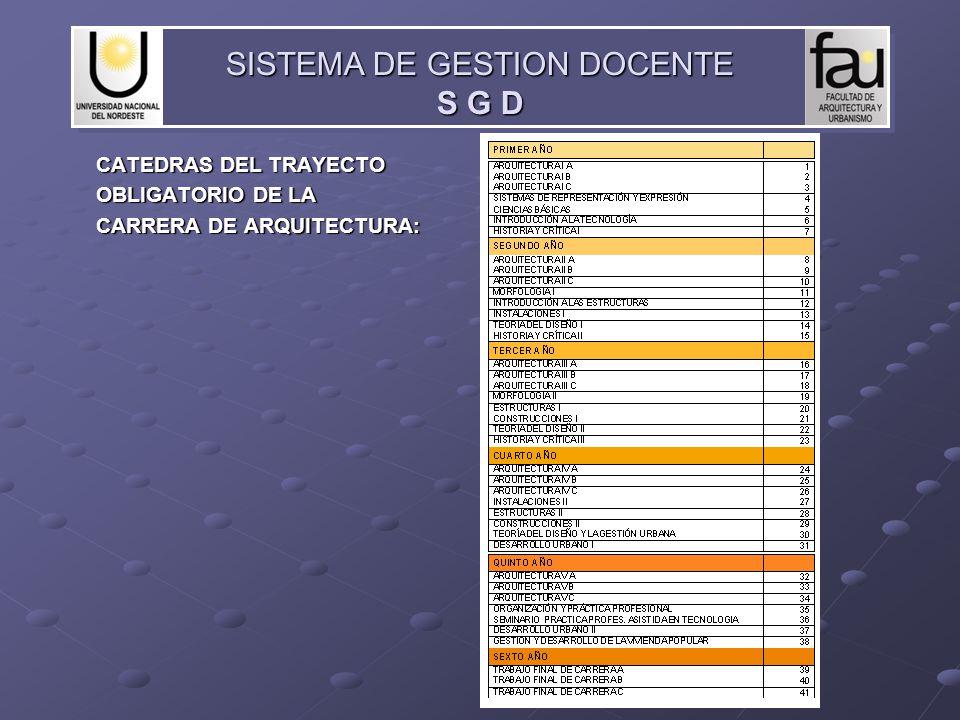 CATEDRAS DEL TRAYECTO OBLIGATORIO DE LA CARRERA DE ARQUITECTURA: SISTEMA DE GESTION DOCENTE S G D