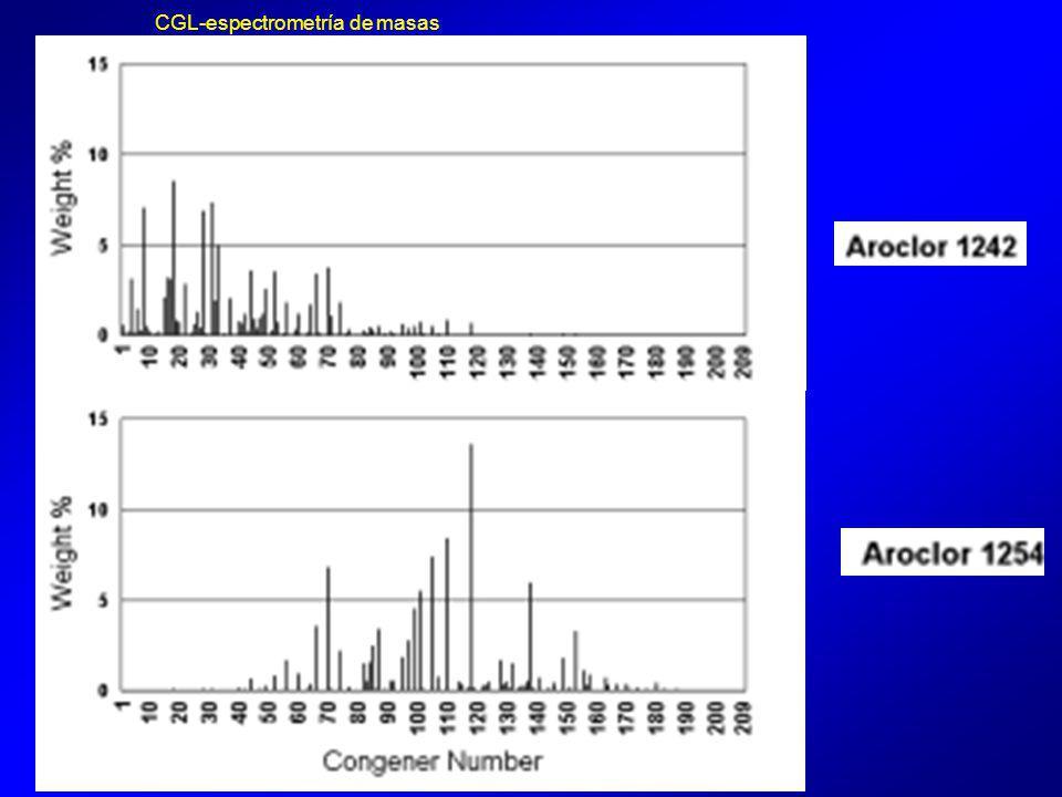 CGL-espectrometría de masas
