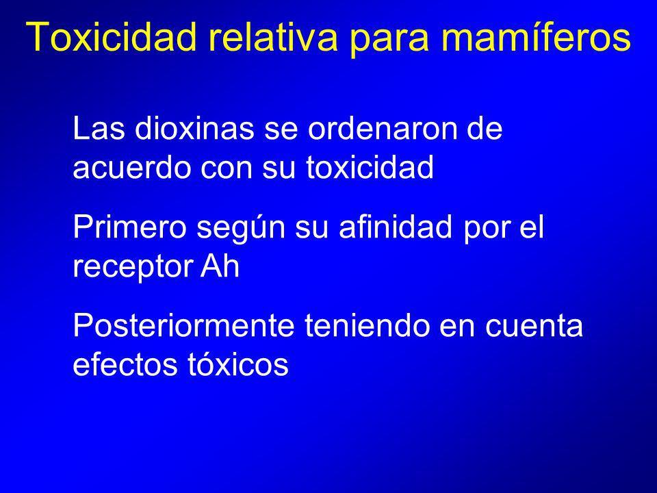 Las dioxinas se ordenaron de acuerdo con su toxicidad Primero según su afinidad por el receptor Ah Posteriormente teniendo en cuenta efectos tóxicos Toxicidad relativa para mamíferos