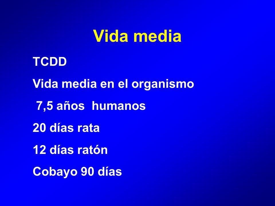 TCDD Vida media en el organismo 7,5 años humanos 20 días rata 12 días ratón Cobayo 90 días Vida media