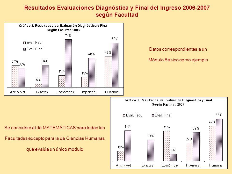 Resultados Evaluaciones Diagnóstica y Final del Ingreso 2006-2007 según Facultad Datos correspondientes a un Módulo Básico como ejemplo Se consideró el de MATEMÁTICAS para todas las Facultades excepto para la de Ciencias Humanas que evalúa un único modulo