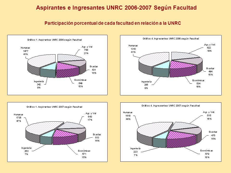 Aspirantes e Ingresantes UNRC 2006-2007 Según Facultad Participación porcentual de cada facultad en relación a la UNRC