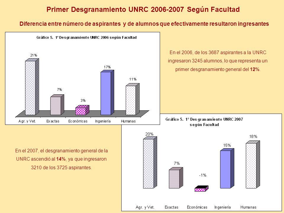 Primer Desgranamiento UNRC 2006-2007 Según Facultad Diferencia entre número de aspirantes y de alumnos que efectivamente resultaron ingresantes En el 2006, de los 3687 aspirantes a la UNRC ingresaron 3245 alumnos, lo que representa un primer desgranamiento general del 12%.