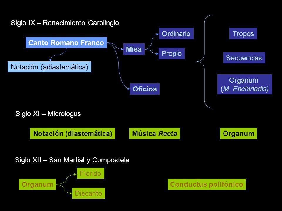 Siglo IX – Renacimiento Carolingio Siglo XI – Micrologus Siglo XII – San Martial y Compostela Canto Romano Franco Misa Oficios Ordinario Propio Notaci