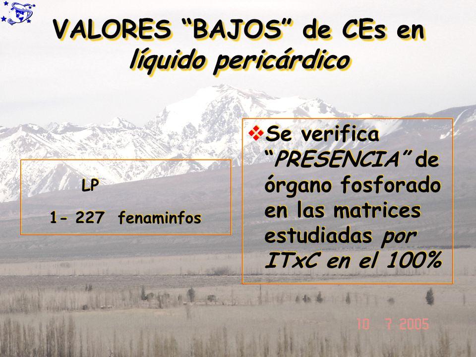 VALORES BAJOS de CEs en líquido pericárdico 1- 227 fenaminfos Se verificaPRESENCIA de órgano fosforado en las matrices estudiadas por ITxC en el 100%
