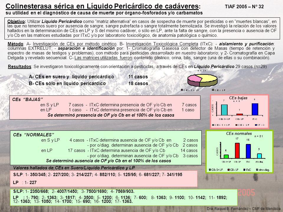 Colinesterasa sérica en Líquido Pericárdico de cadáveres : su utilidad en el diagnóstico de causa de muerte por órgano-fosforados y/o carbamatos Objet