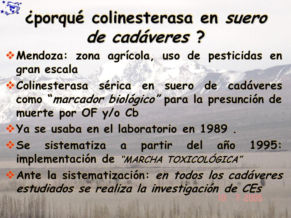 ¿porqué colinesterasa en suero de cadáveres ? Mendoza: zona agrícola, uso de pesticidas en gran escala Colinesterasa sérica en suero de cadáveres como