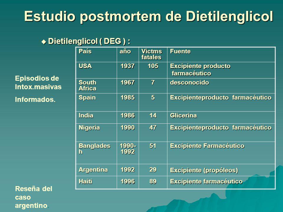 Estudio postmortem de Dietilenglicol Dietilenglicol ( DEG ) : Dietilenglicol ( DEG ) : Paísaño Victms fatales Fuente USA1937105 Excipiente producto farmacéutico farmacéutico South Africa 19677desconocido Spain19855 Excipienteproducto farmacéutico India198614Glicerina Nigeria199047 Banglades h 1990- 1992 51 Excipiente Farmacéutico Argentina199229 Excipiente (propóleos) Haiti199689 Excipiente farmacéutico Episodios de Intox.masivas Informados.