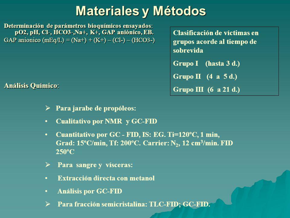 Materiales y Métodos Determinación de parámetros bioquímicos ensayados: pO2, pH, Cl-, HCO3-,Na+, K+, GAP aniónico, EB.
