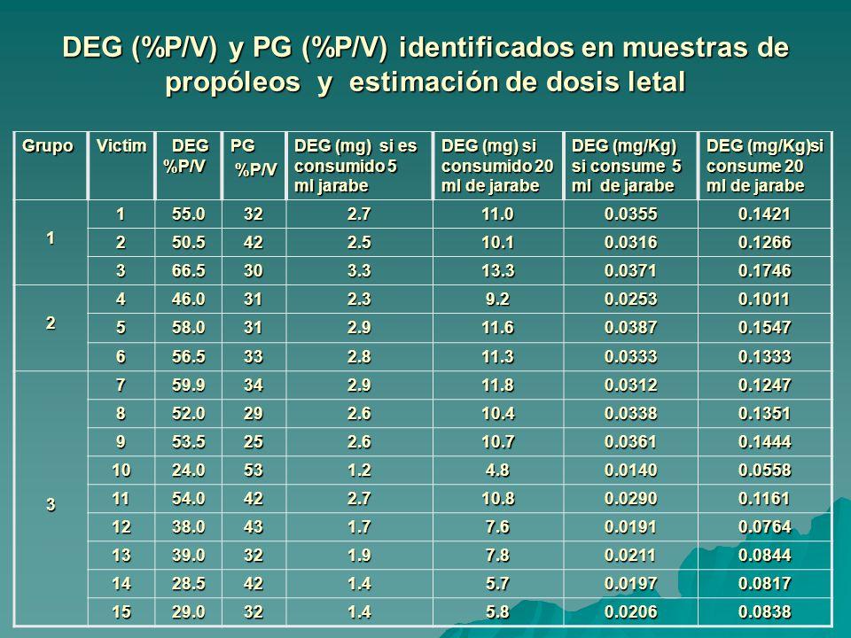 DEG (%P/V) y PG (%P/V) identificados en muestras de propóleos y estimación de dosis letal GrupoVictim DEG %P/V DEG %P/VPG %P/V %P/V DEG (mg) si es consumido 5 ml jarabe DEG (mg) si consumido 20 ml de jarabe DEG (mg/Kg) si consume 5 ml de jarabe DEG (mg/Kg)si consume 20 ml de jarabe 1155.0322.711.00.03550.1421 250.5422.510.10.03160.1266 366.5303.313.30.03710.1746 2446.0312.39.20.02530.1011 558.0312.911.60.03870.1547 656.5332.811.30.03330.1333 3759.9342.911.80.03120.1247 852.0292.610.40.03380.1351 953.5252.610.70.03610.1444 1024.0531.24.80.01400.0558 1154.0422.710.80.02900.1161 1238.0431.77.60.01910.0764 1339.0321.97.80.02110.0844 1428.5421.45.70.01970.0817 1529.0321.45.80.02060.0838