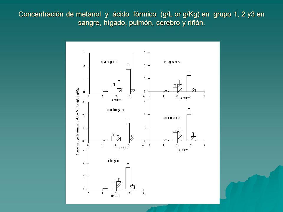 Concentración de metanol y ácido fórmico (g/L or g/Kg) en grupo 1, 2 y3 en sangre, hígado, pulmón, cerebro y riñón.