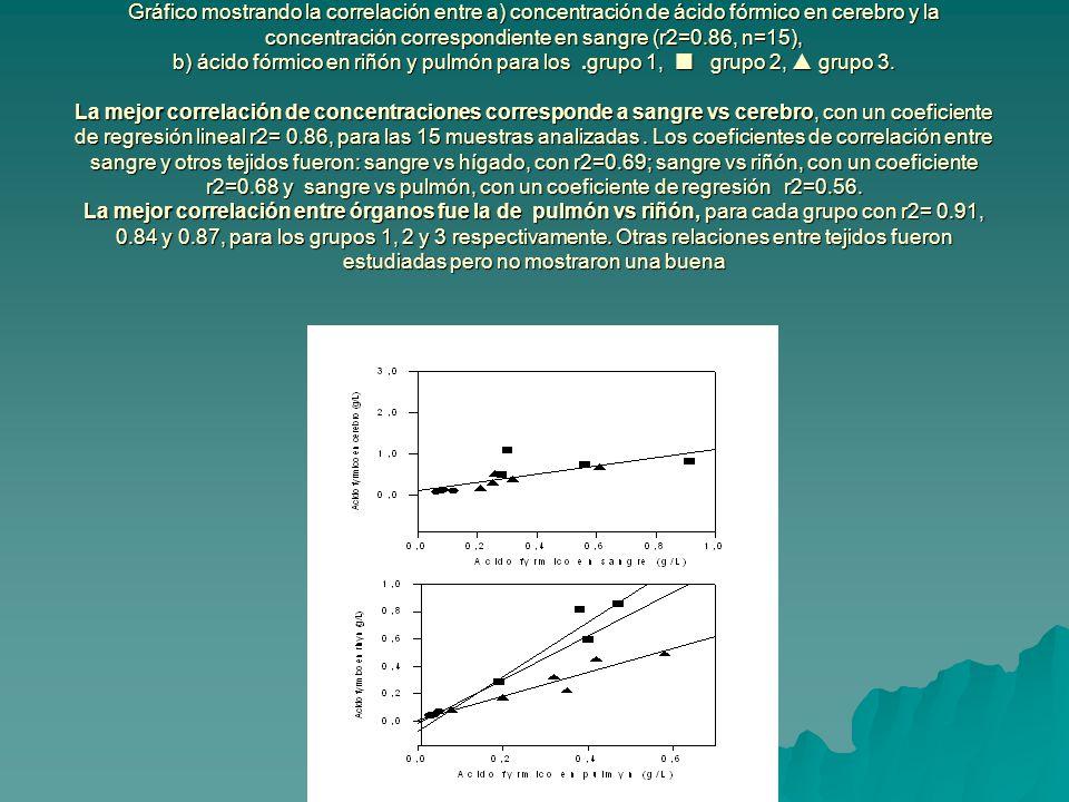 Gráfico mostrando la correlación entre a) concentración de ácido fórmico en cerebro y la concentración correspondiente en sangre (r2=0.86, n=15), b) ácido fórmico en riñón y pulmón para los.grupo 1, grupo 2, grupo 3.
