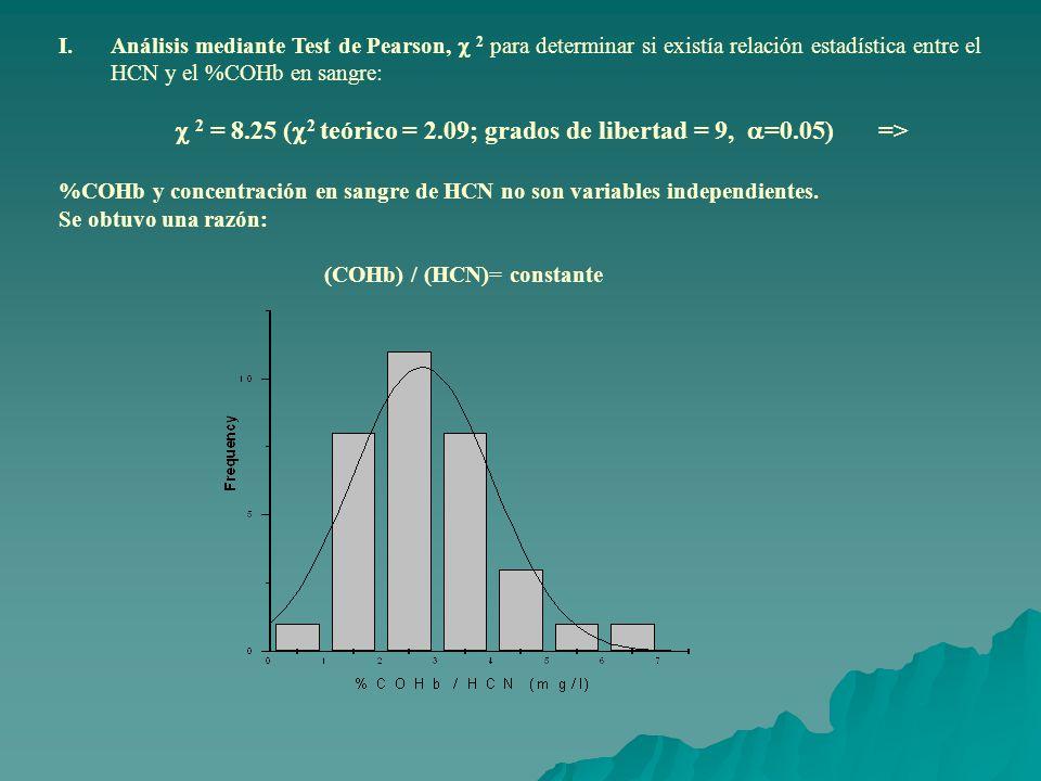 I.Análisis mediante Test de Pearson, 2 para determinar si existía relación estadística entre el HCN y el %COHb en sangre: 2 = 8.25 ( 2 teórico = 2.09; grados de libertad = 9, =0.05) => %COHb y concentración en sangre de HCN no son variables independientes.