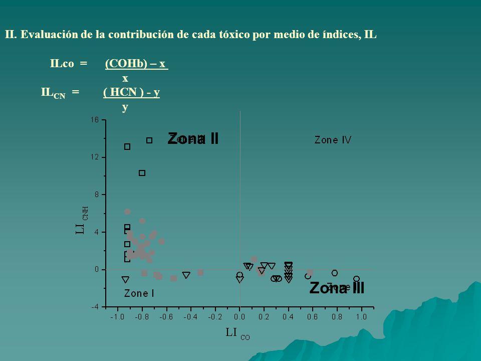 II. Evaluación de la contribución de cada tóxico por medio de índices, IL ILco = (COHb) – x x IL CN = ( HCN ) - y y Zona II Zona III