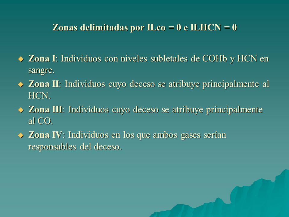Zonas delimitadas por ILco = 0 e ILHCN = 0 Zona I: Individuos con niveles subletales de COHb y HCN en sangre.