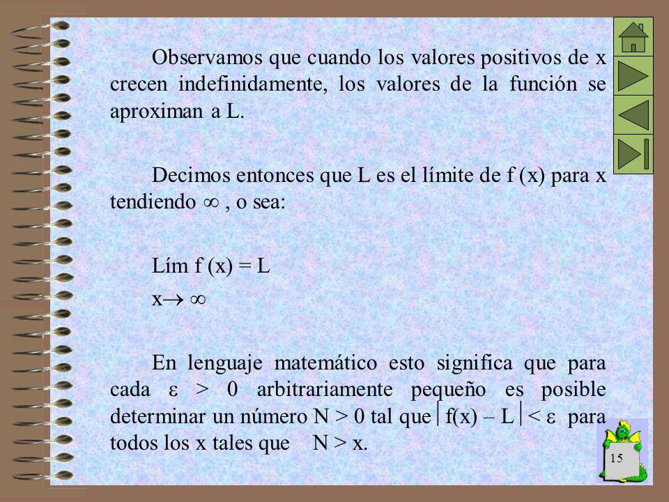 14 Límite para x tendiendo a infinito Sea una función y = f (x) cuyo gráfico es el de la figura. y x y = f(x) L L + N f(x)