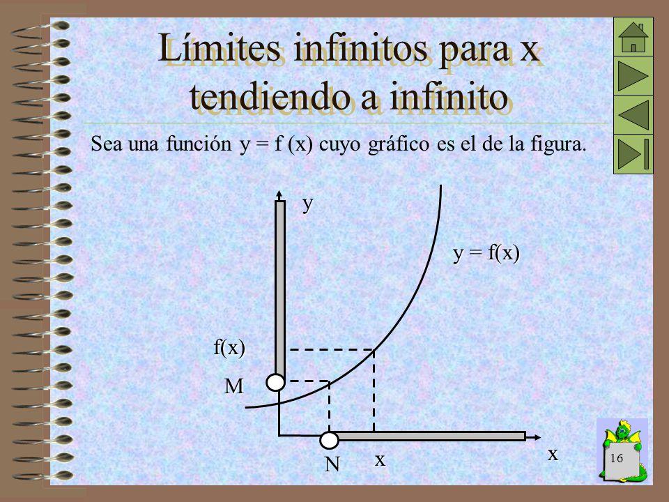15 Observamos que cuando los valores positivos de x crecen indefinidamente, los valores de la función se aproximan a L. Decimos entonces que L es el l