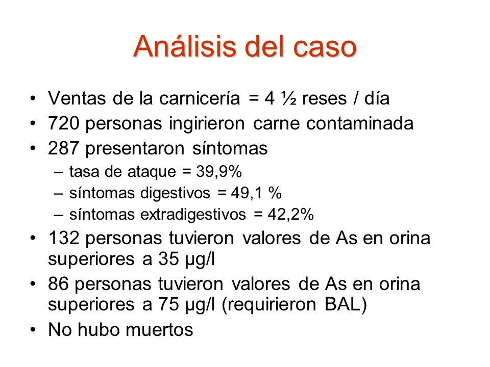 Análisis del caso Ventas de la carnicería = 4 ½ reses / día 720 personas ingirieron carne contaminada 287 presentaron síntomas –tasa de ataque = 39,9%