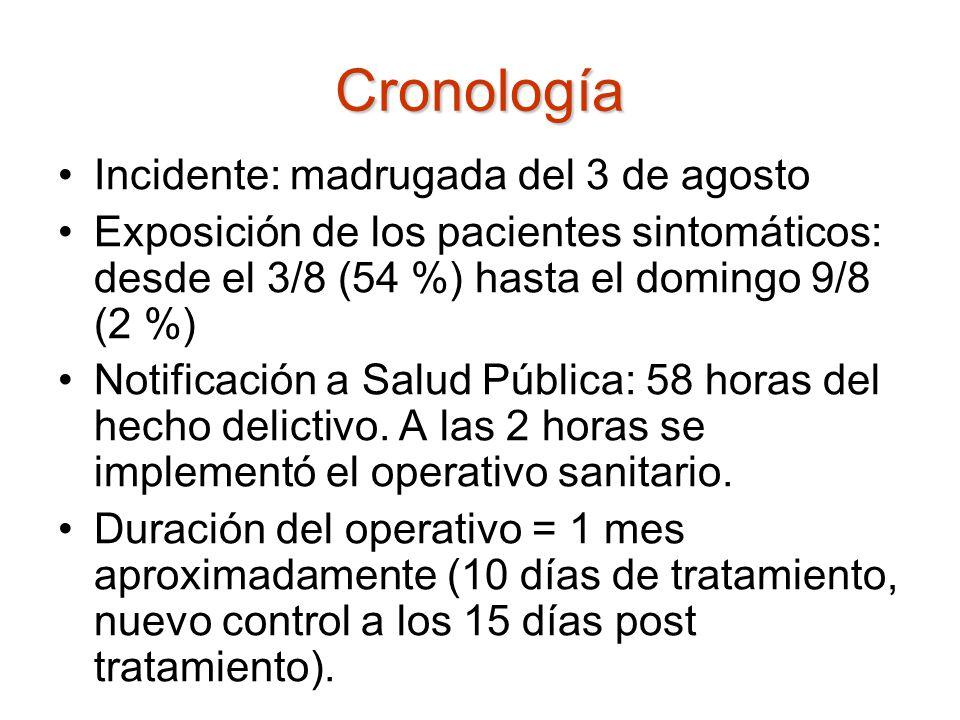 Cronología Incidente: madrugada del 3 de agosto Exposición de los pacientes sintomáticos: desde el 3/8 (54 %) hasta el domingo 9/8 (2 %) Notificación