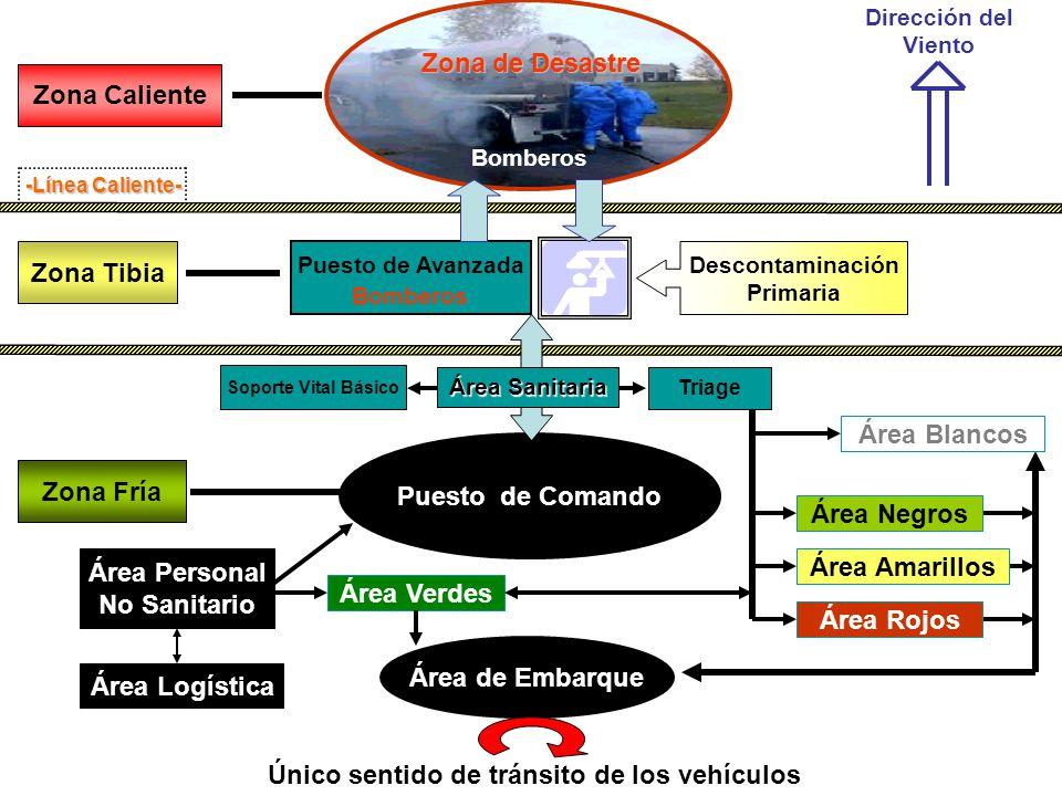 Zona Caliente Soporte Vital Básico Zona Fría Zona Tibia Área de Embarque Área Logística Único sentido de tránsito de los vehículos Dirección del Vient