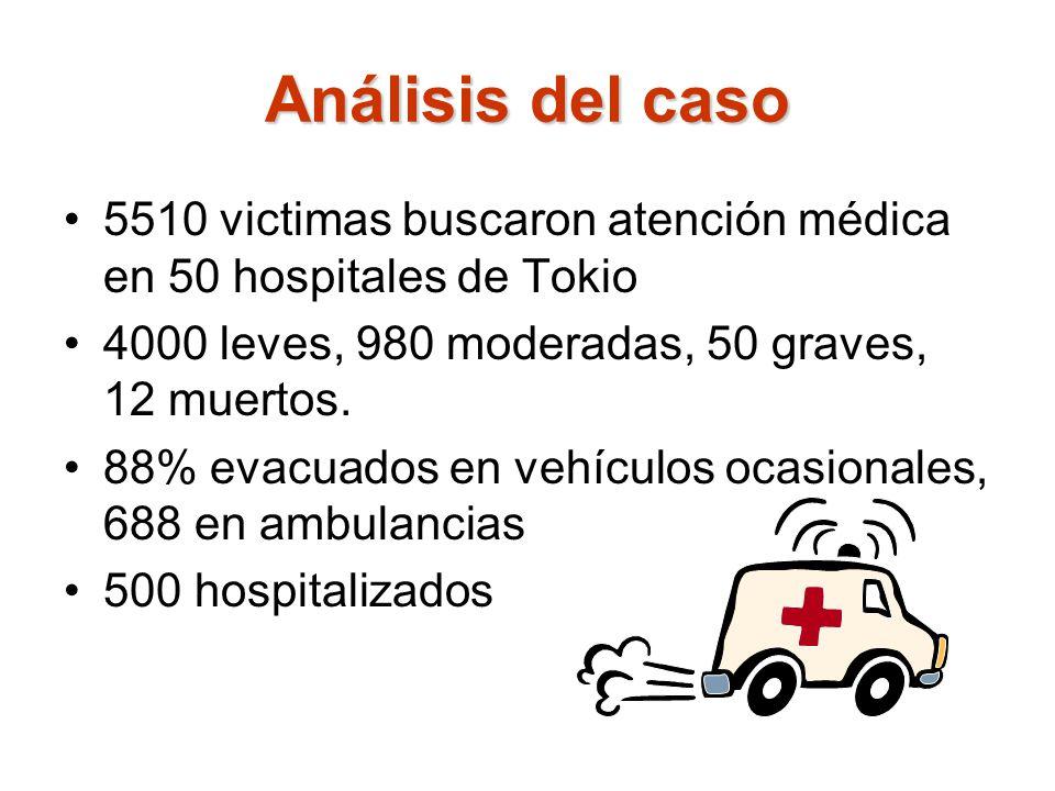 Análisis del caso 5510 victimas buscaron atención médica en 50 hospitales de Tokio 4000 leves, 980 moderadas, 50 graves, 12 muertos. 88% evacuados en