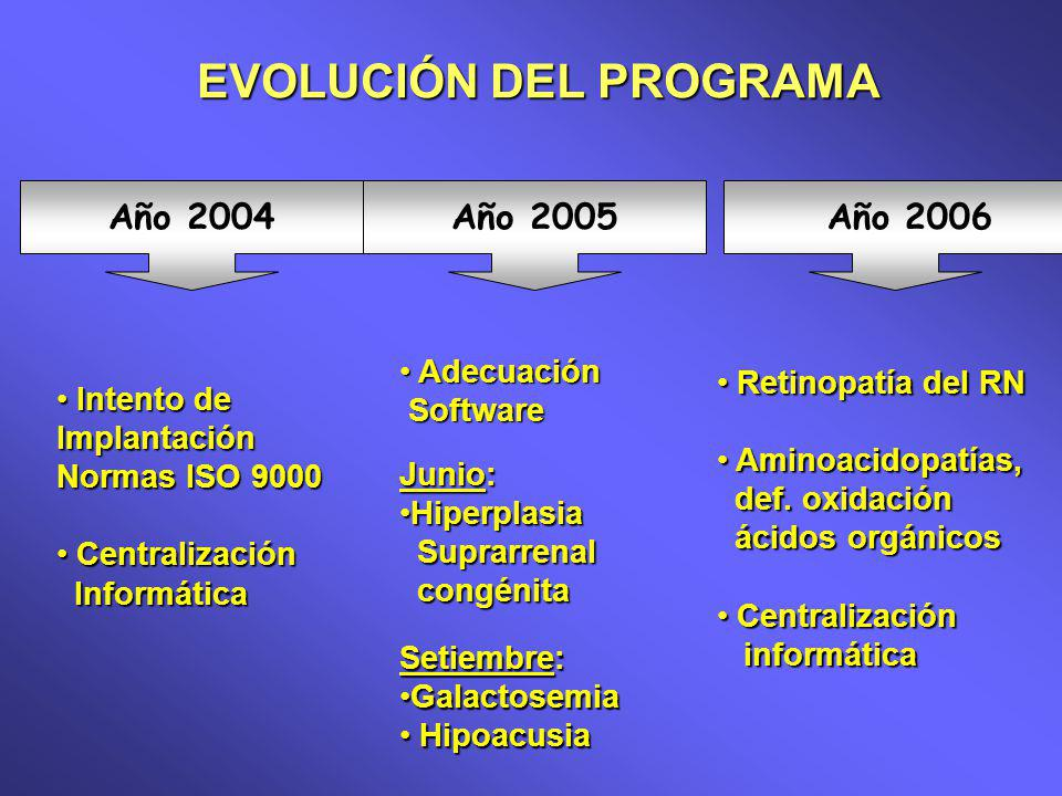 Año 2004Año 2005 Año 2006 Junio: HiperplasiaHiperplasia Suprarrenal Suprarrenal congénita congénita Setiembre: GalactosemiaGalactosemia Hipoacusia Hipoacusia Retinopatía del RN Retinopatía del RN Aminoacidopatías, Aminoacidopatías, def.