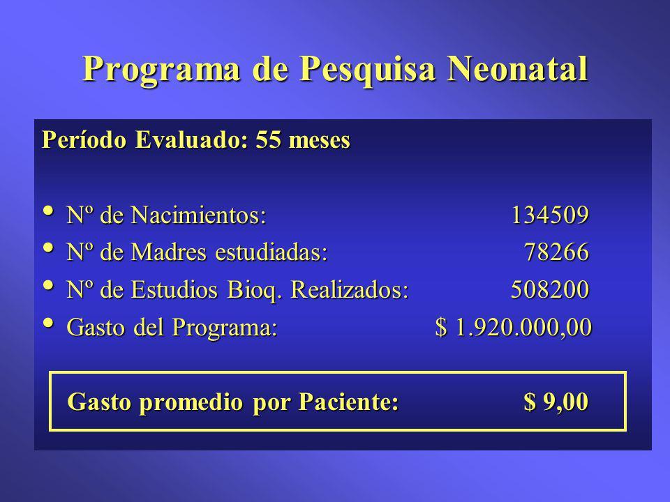 Programa de Pesquisa Neonatal Período Evaluado: 55 meses Nº de Nacimientos: 134509 Nº de Nacimientos: 134509 Nº de Madres estudiadas: 78266 Nº de Madres estudiadas: 78266 Nº de Estudios Bioq.