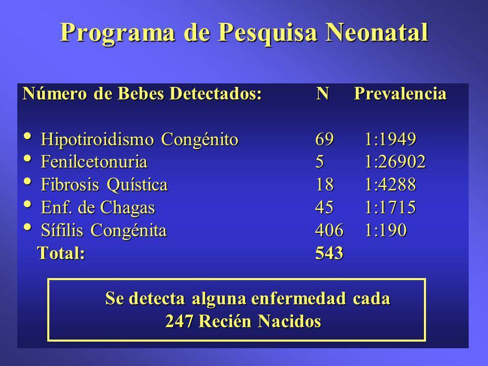 Número de Bebes Detectados: N Prevalencia Hipotiroidismo Congénito691:1949 Hipotiroidismo Congénito691:1949 Fenilcetonuria51:26902 Fenilcetonuria51:26902 Fibrosis Quística181:4288 Fibrosis Quística181:4288 Enf.