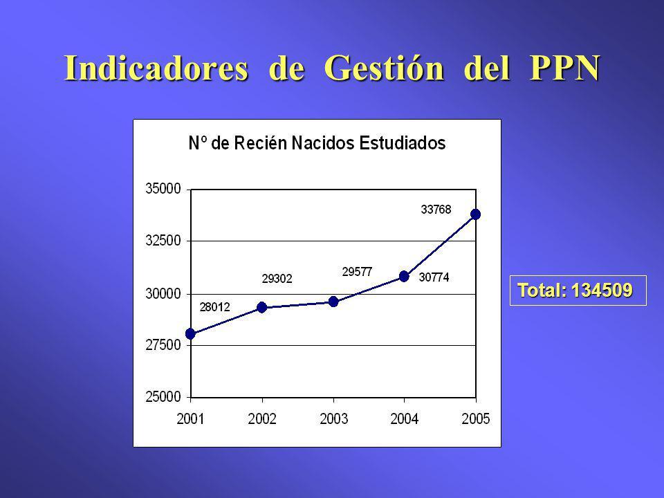 Indicadores de Gestión del PPN Total: 134509