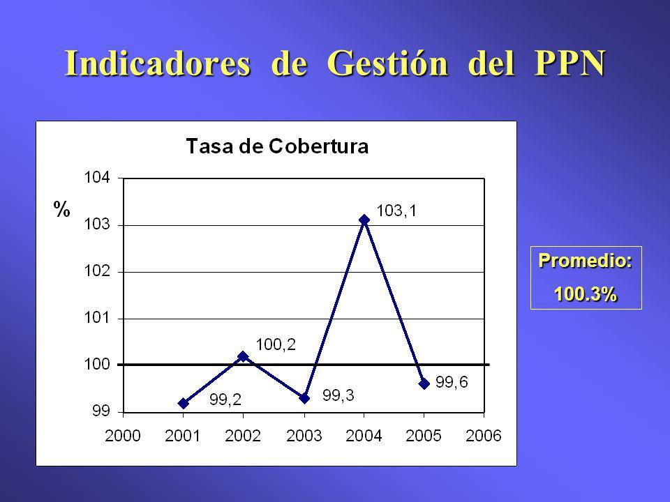 Indicadores de Gestión del PPN Promedio:100.3%