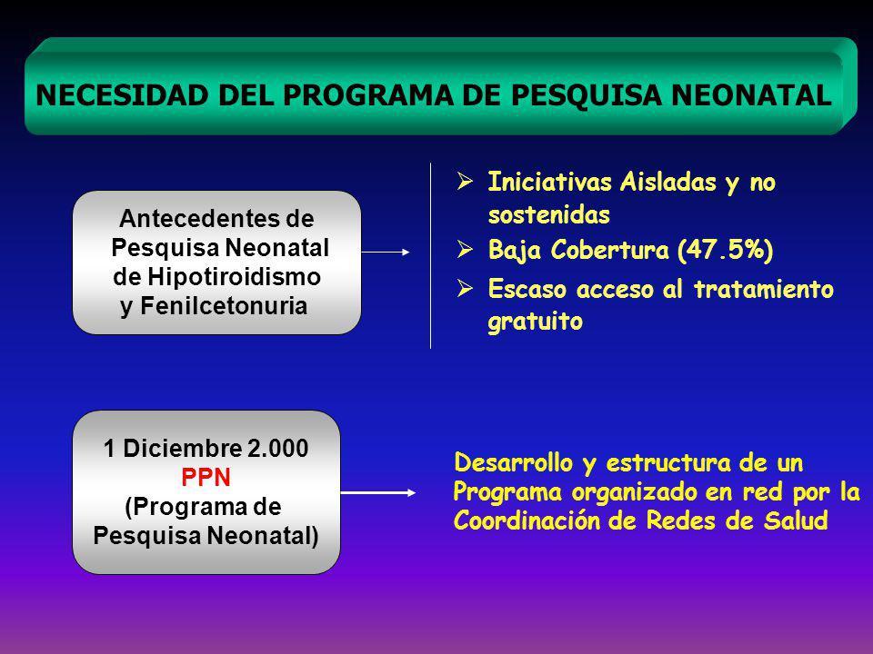 Iniciativas Aisladas y no sostenidas Baja Cobertura (47.5%) Escaso acceso al tratamiento gratuito NECESIDAD DEL PROGRAMA DE PESQUISA NEONATAL Antecedentes de Pesquisa Neonatal de Hipotiroidismo y Fenilcetonuria 1 Diciembre 2.000 PPN (Programa de Pesquisa Neonatal) Desarrollo y estructura de un Programa organizado en red por la Coordinación de Redes de Salud