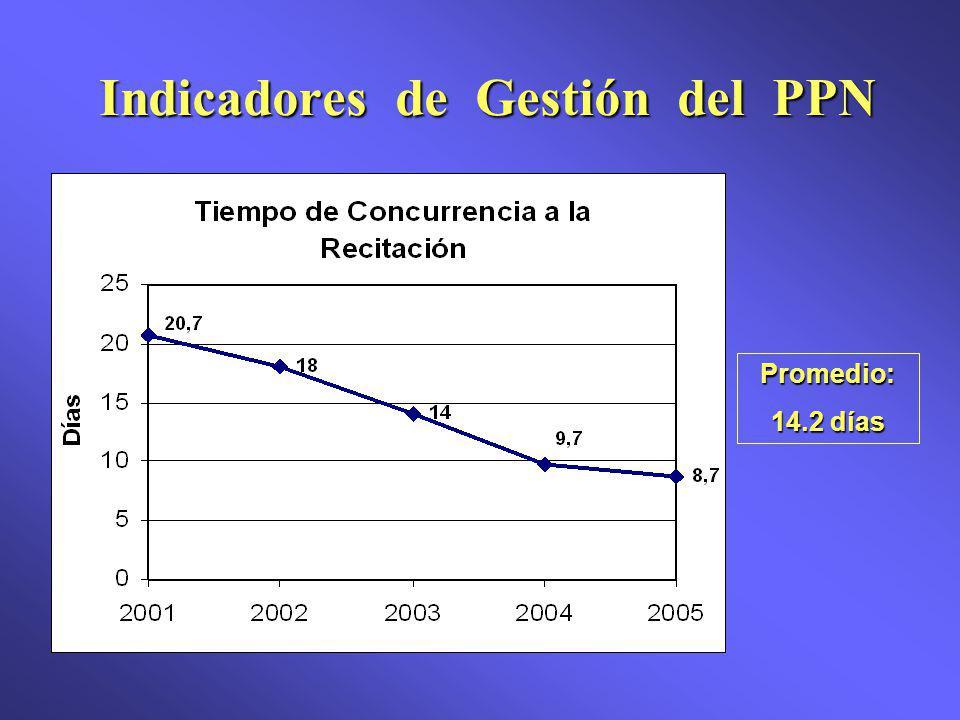 Promedio: 14.2 días Indicadores de Gestión del PPN