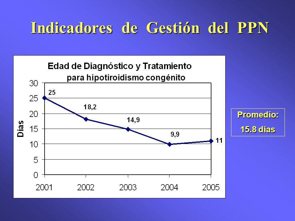 para hipotiroidismo congénito Promedio: 15.8 días Indicadores de Gestión del PPN