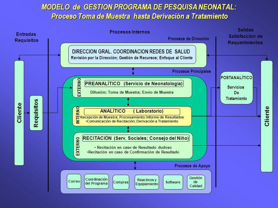 MODELO de GESTION PROGRAMA DE PESQUISA NEONATAL: Proceso Toma de Muestra hasta Derivación a Tratamiento Cliente Recepción de Muestra; Procesamiento; Informe de Resultados Comunicación de Recitación; Derivación a Tratamiento ANALÍTICO ( Laboratorio) Recitación en caso de Resultado dudoso Recitación en caso de Confirmación de Resultado RECITACIÓN (Serv.